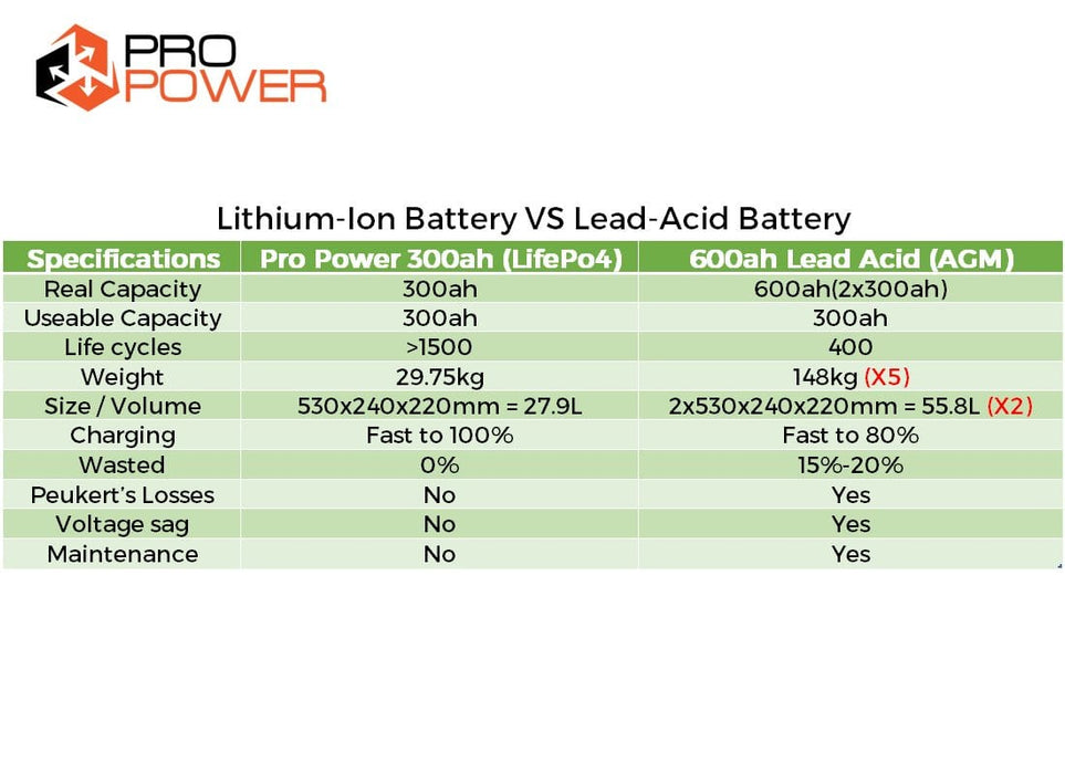 Pro Power 12V 300ah Lithium Iron LiFePo4 Deep Cycle Battery Solar 4WD Caravan - Ozimall