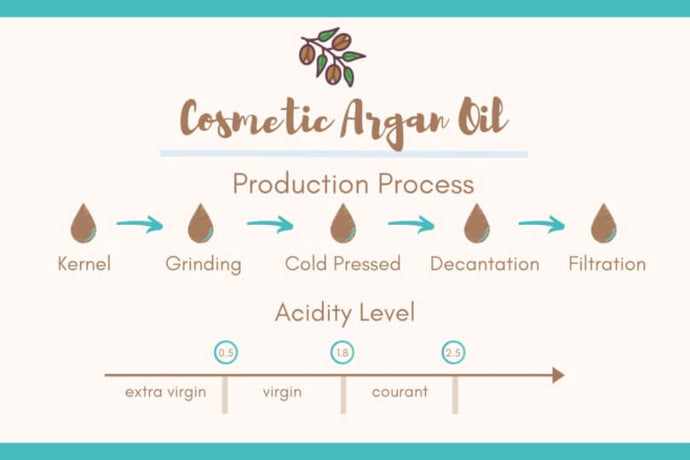 5 [Guidelines] That Define Argan Oil Quality