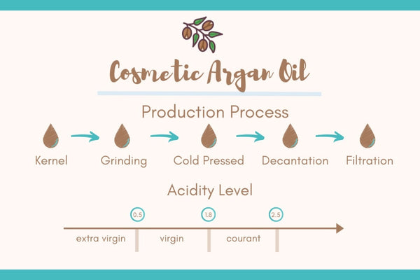 Methods of argan oil extraction and free acidity level, 5 Guidelines that Define Argan Oil Quality, Pure Argan Oil Malaysia, Alvi Beauty Care
