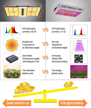 BESTVA CE-2000 LED Grow Light with SANAN Chips LP2235 & Smart Driver Full Spectrum Plants Lights for Indoor Veg and Flower Growing Lamp