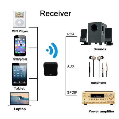 2 in 1 Bluetooth Transmitter