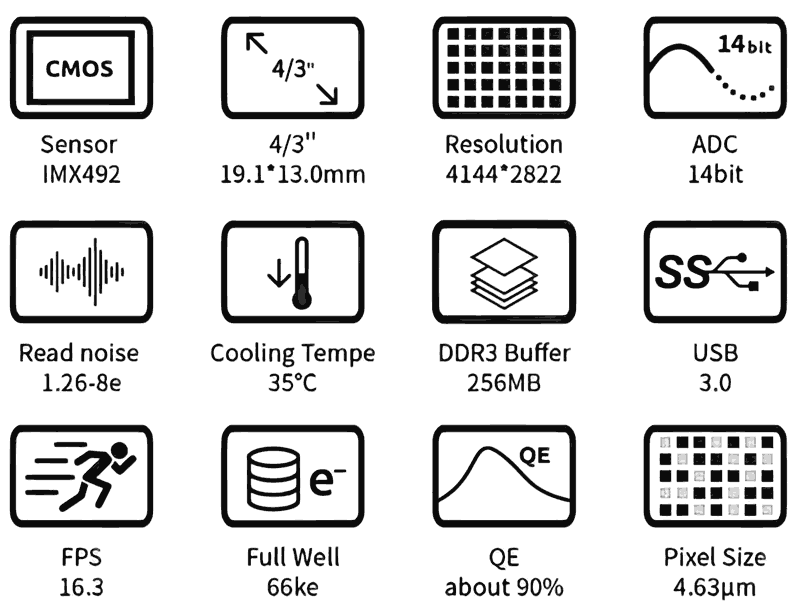 ZWO ASI294MM Pro CMOS cooled deep sky camera specifications