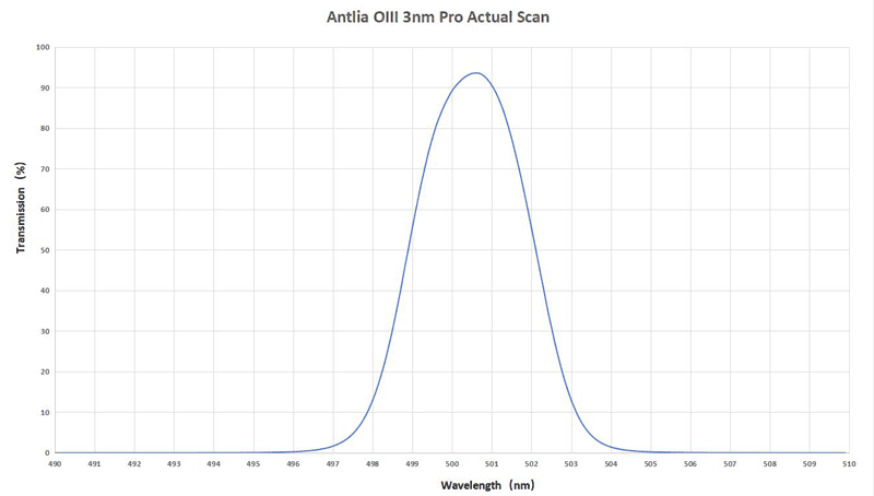 Antlia O-III 3nm PRO ultra narrow-band filter transmission curve