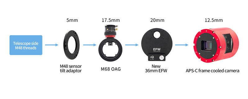 ZWO ASI2600 with M48 sensor tilt plate, M68 off axis guider, EFW filter wheel 55mm backfocus