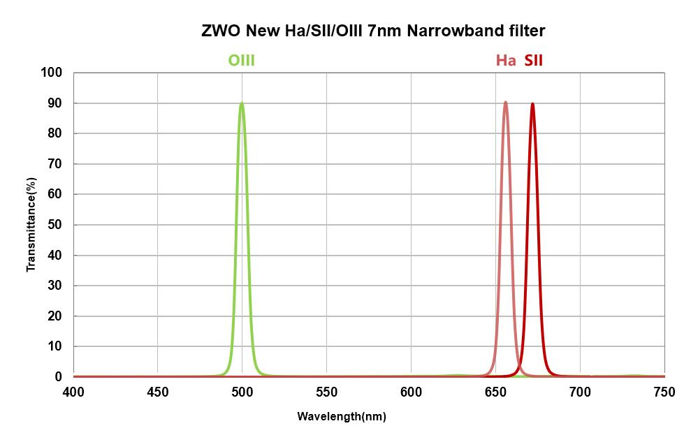 ZWO NARROWBAND FILTERS 2""
