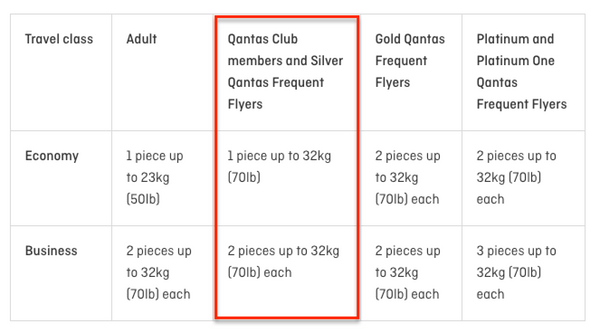 Qantas Club Membership 2019 Review