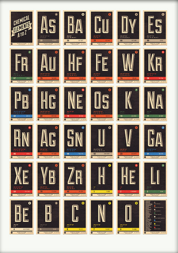Periodic Table A-Z