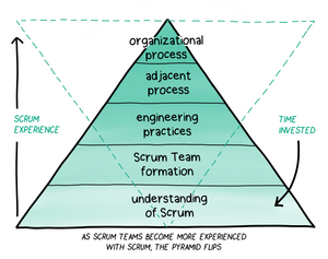 Do-It-Yourself Workshop: Solve Persistent Impediments Together With Other Scrum Teams