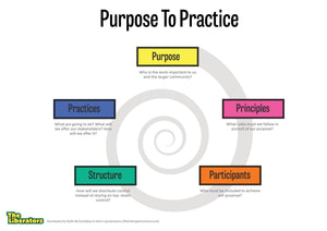 Do-It-Yourself Workshop: Encourage Self-organization With Purpose-to-Practice