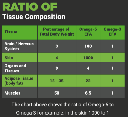 Ratio of Tissue Composition Chart | Pure Life Science
