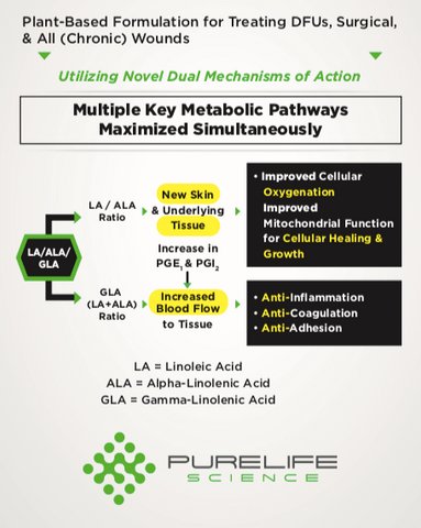 Plant-Based Formulation For Treating DFUs, Surgical, & All (Chronic) Wounds | Pure Life Science