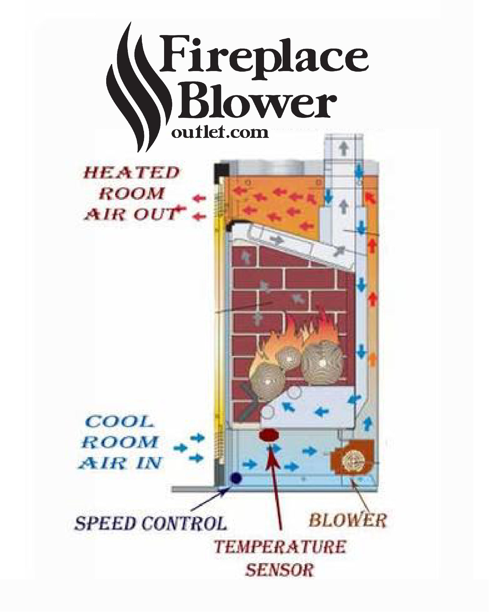 How A Blower Works