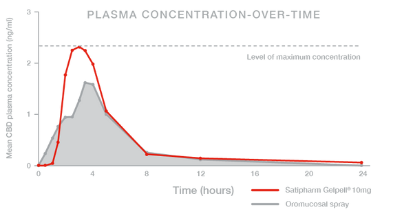 PLASMA CONCENTRATION-OVER-TIME Graph