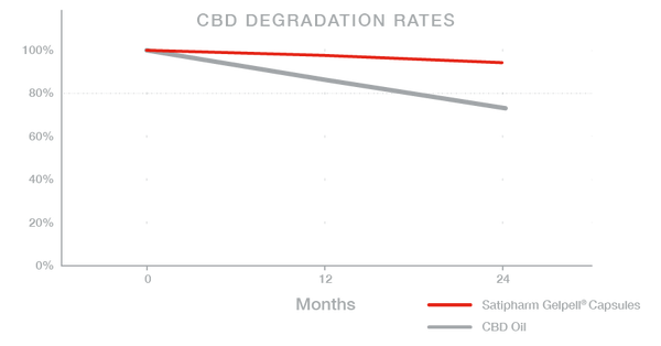 CBD DEGRADATION RATES