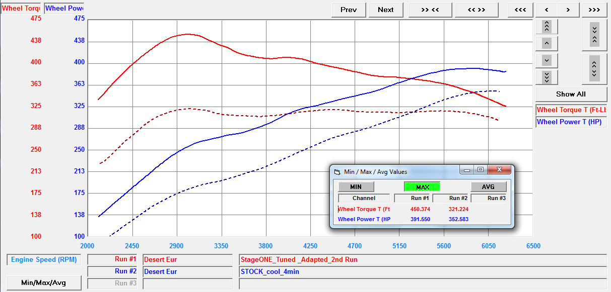 Audi S7 ECU Tuning Software dyno plot by VF engineering HEX Tuning
