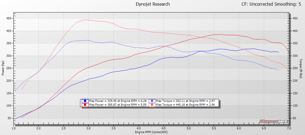 BMW M2 Stage 2 Dyno plot HEX Tuning by vf engineering