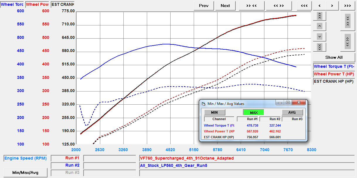 VF Engineering Lamborghini Gallardo Supercharger VF760 Official Dyno Plot