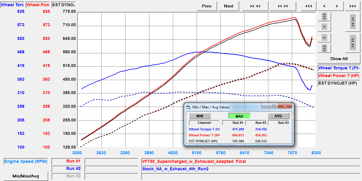 VF Engineering Audi R8 V10 Supercharged Dyno Plot Boosted R8 Gen 1