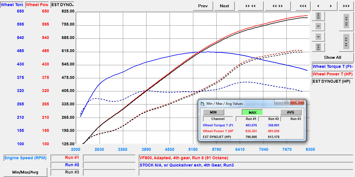 VF Engineering VF800 Audi R8 Supercharger Dyno Plot Boosted R8