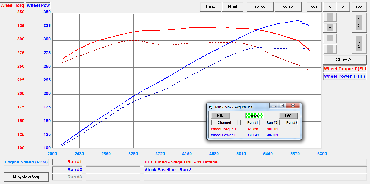 Stage 1 Dyno of 2016 A7 3 L V6 Supercharged