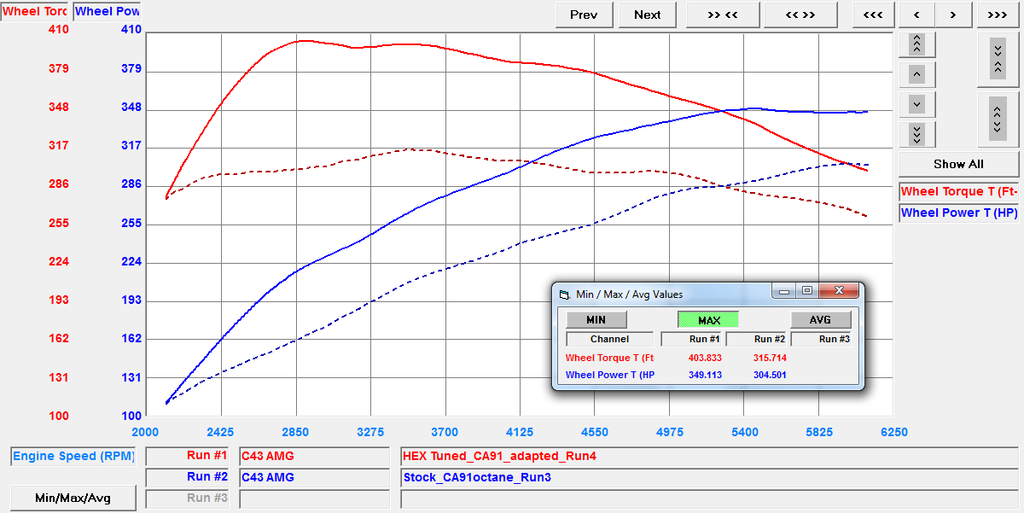 MB AMG C 43 Dyno Chart Stage One Official