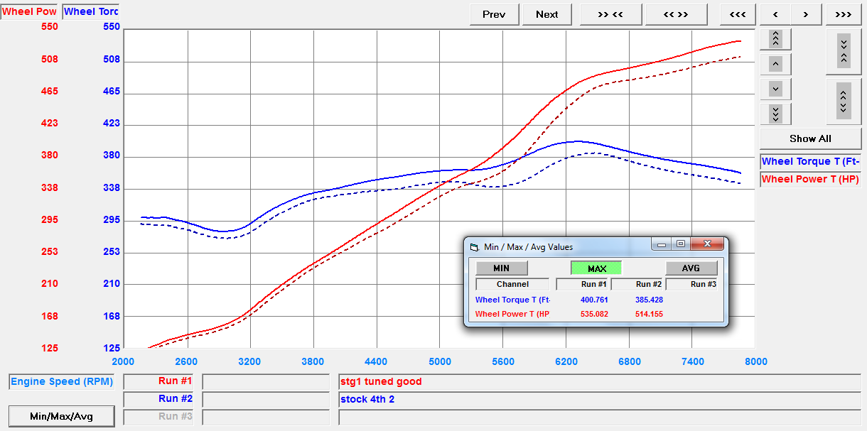 Dyno chart for huracan performante ECU Tuning software nA Tune