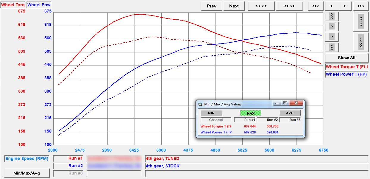 Dyno Panamera Turbo 971 Stage 1