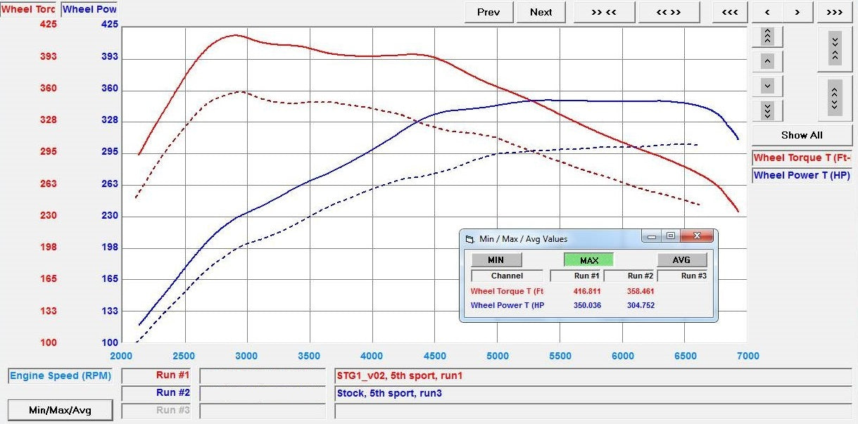 Toyota supra dyno plot tuning by vf engineering and hex tuning
