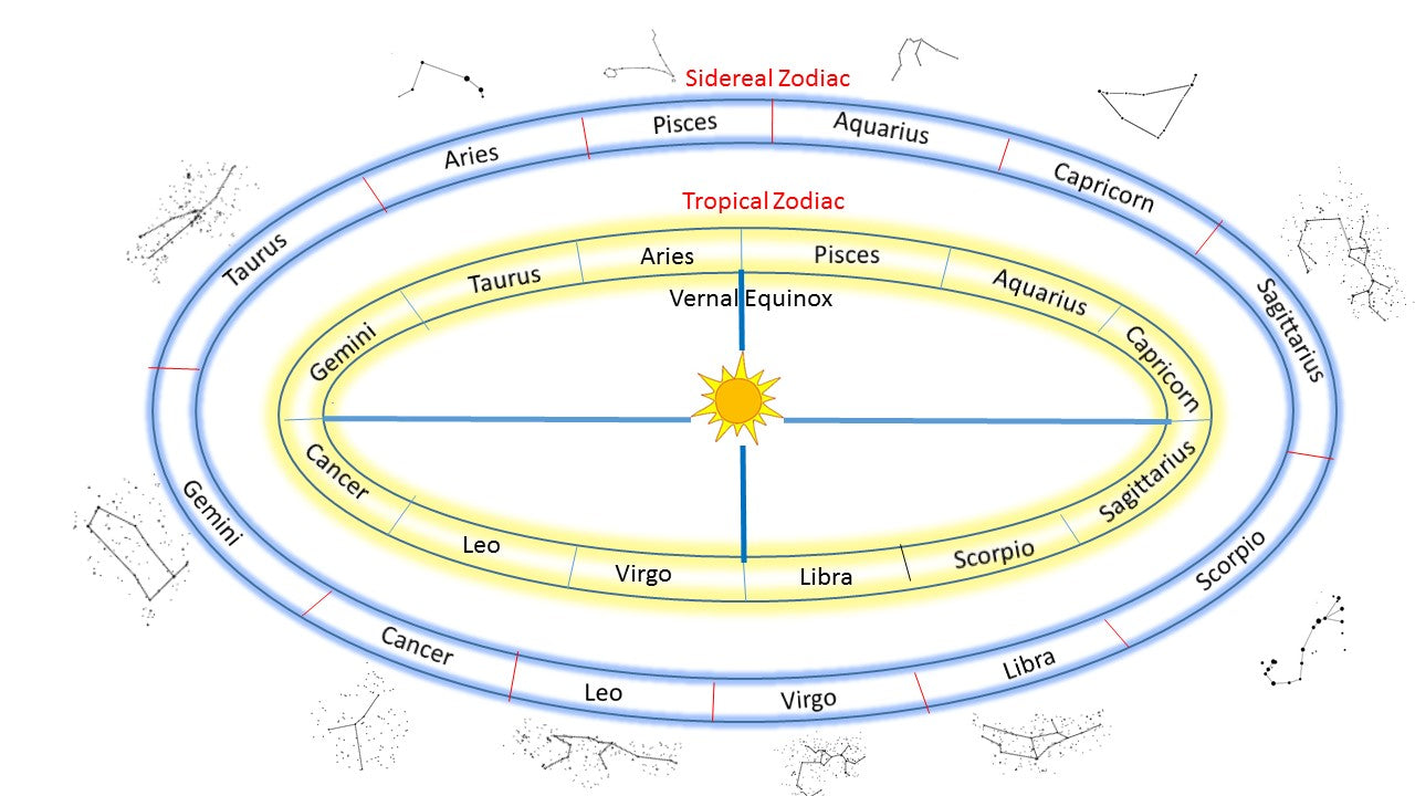 sidereal astrology