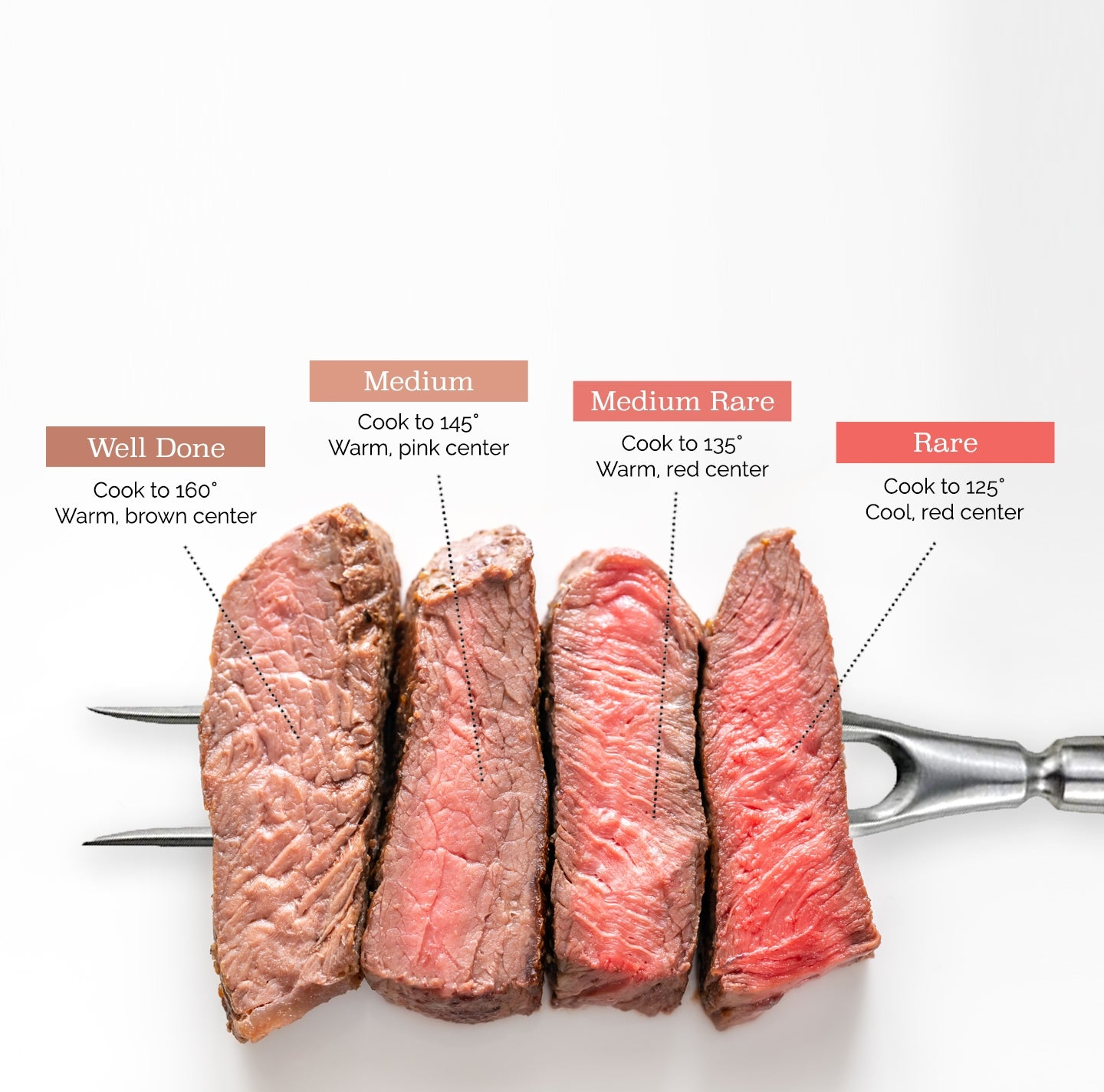 well done, cook to 160 degrees, warm brown center. medium, cook to 145 degrees, warm pink center. medium rare, cook to 135 degrees, warm red center. Rare, cook to 125 degrees, cool red center