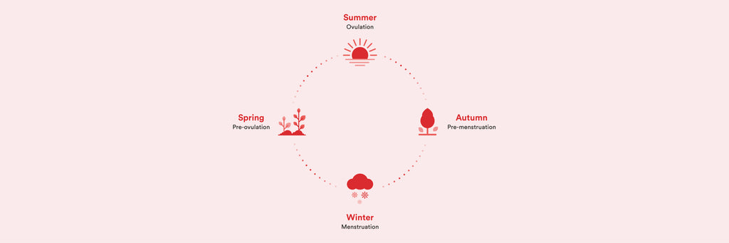 An illustration of the four seasons, which can describe each phase of your menstrual cycle