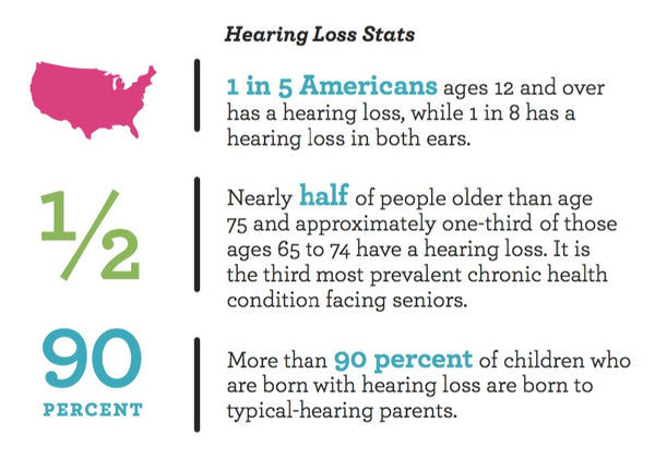 Hearing Loss Statistics in America - Hearing Health Foundation
