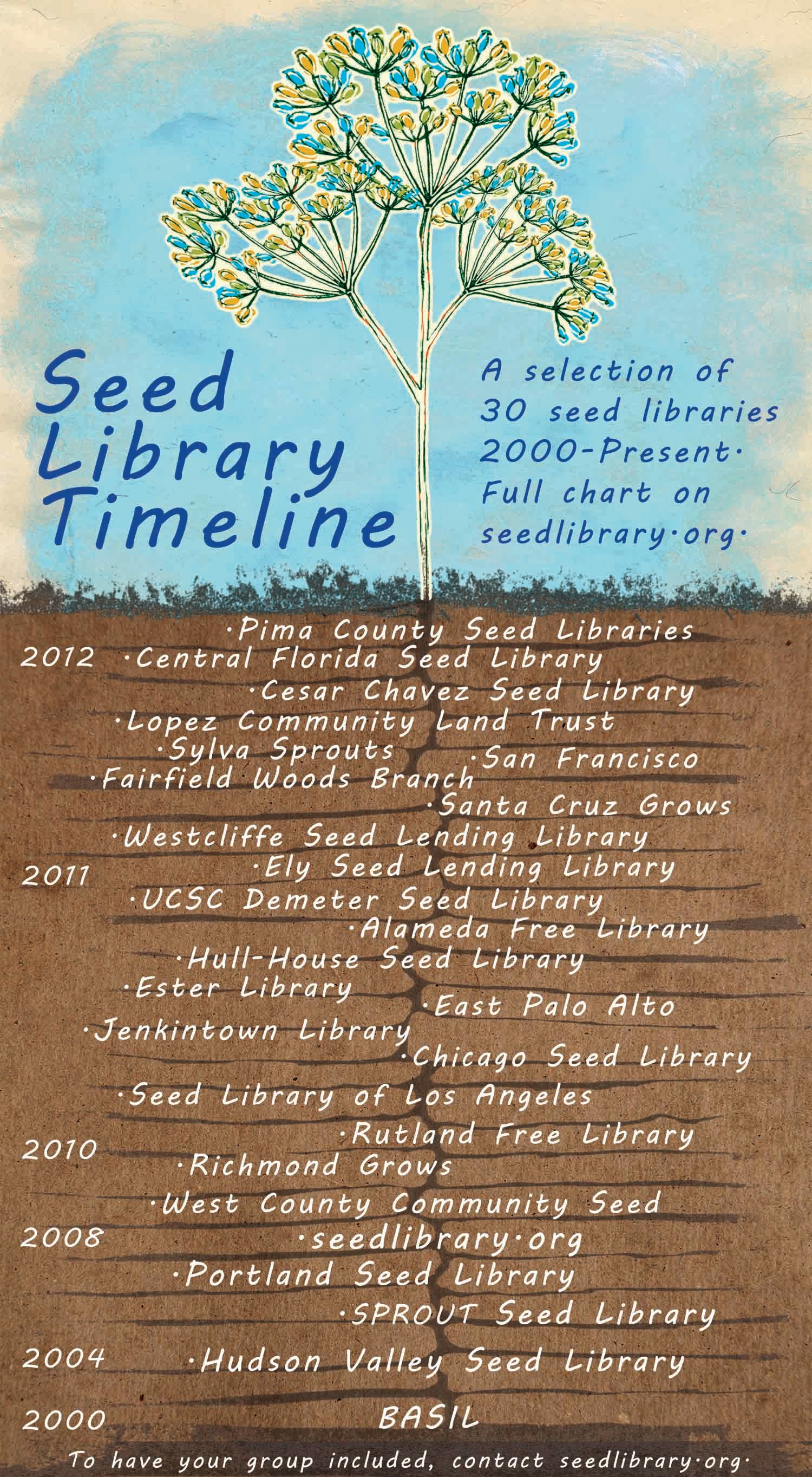 Seed Library Timeline Graphic