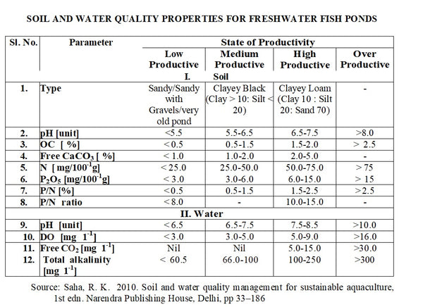 water and soil quality of fish ponds