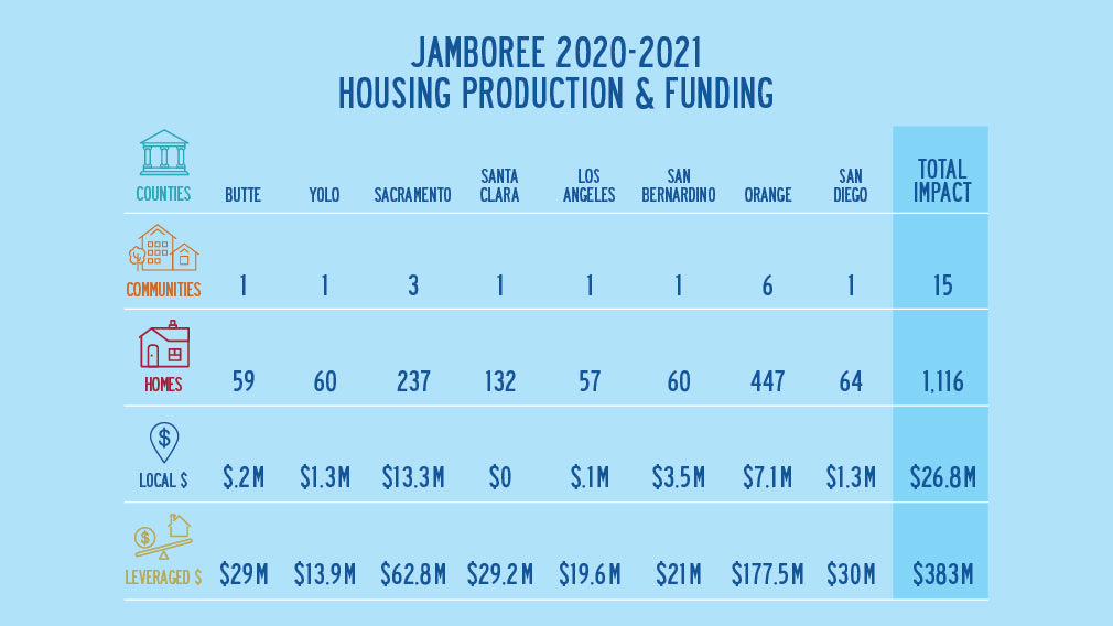 Table how Jamboree leverages state and federal funding for local communities