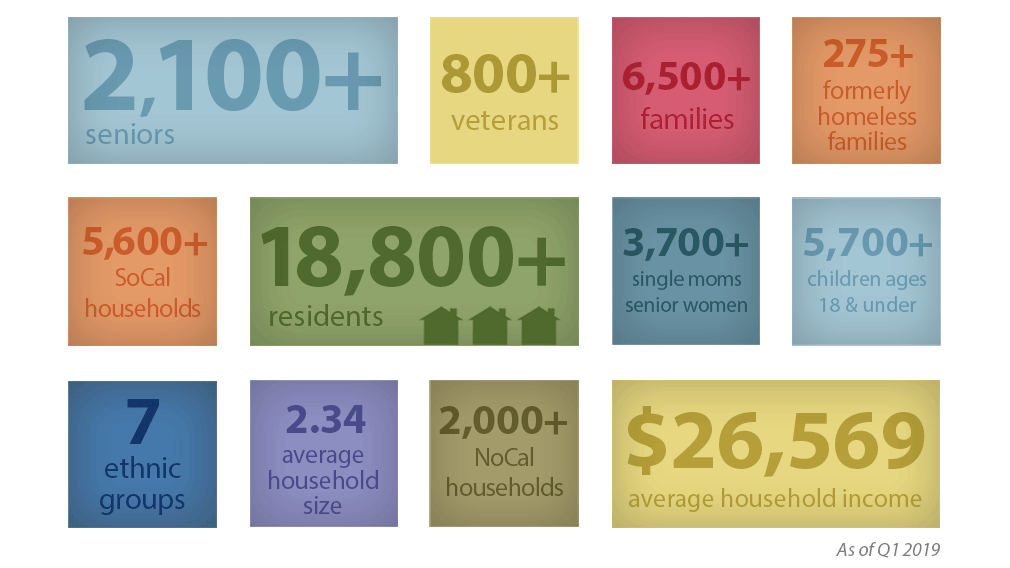 Jamboree's current resident infographic.