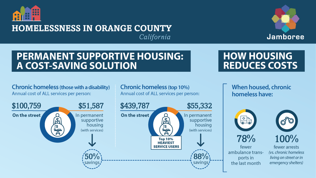 Study shows how permanent supportive housing gets OC homeless off streets, saves taxpayer dollars