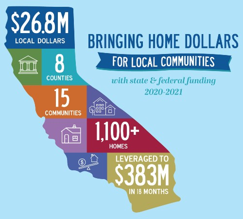 Affordable housing federal and state funding for local California communities