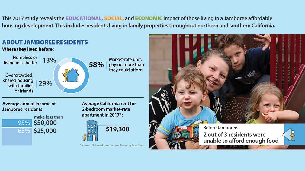 Jamboree's 2017 study on the impact of affordable housing on our residents.