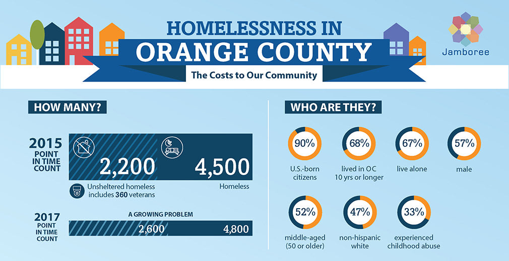 Jamboree's Cost of Homelessness Infographic
