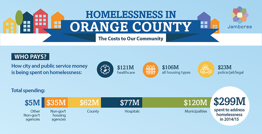 Jamboree, UCI, United Way Cost of Homelessness Study in Orange County Findings infographic