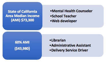 Types of jobs held by various income groups – state AMI and 60% AMI in CA from HUD.