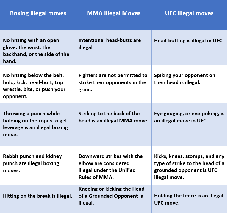 Illegal Moves in Boxing, MMA & UFC