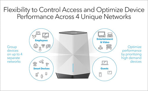 FLEXIBILITY TO CONTROL ACCESS AND OPTIMIZE DEVICE PERFORMANCE ACROSS 4 UNIQUE NETWORKS