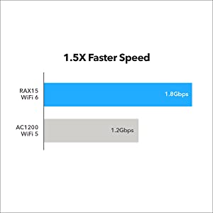 Faster Speed For Your Needs