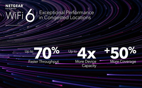 NETGEAR BUSINESS, WIFI 6 EXCEPTIONAL PERFORMANCE IN CONGESTED LOCATIONS