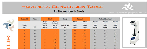 Hardness Conversion Table