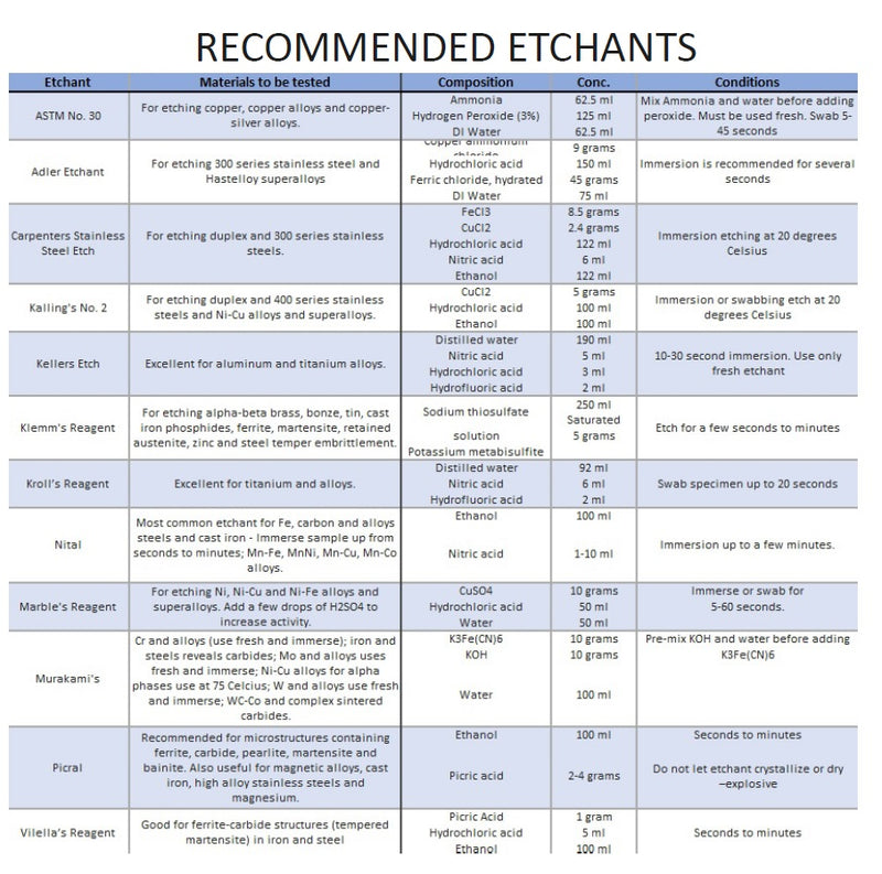 Recommended Etchants