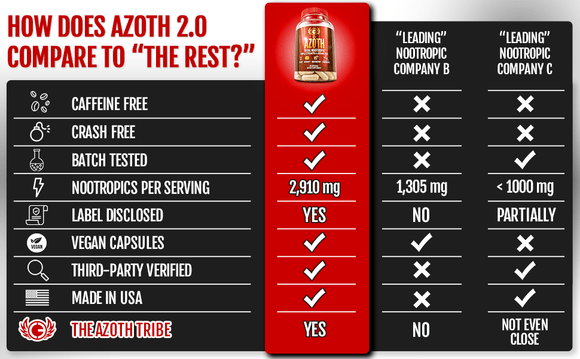 AZOTH 2.0: 3 Bottles Special ($65.65 ea.)