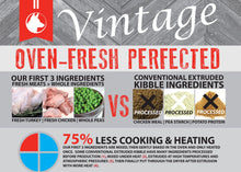 Load image into Gallery viewer, Vintage Oven Fresh Range Chicken & Turkey Weight Control Dog Food